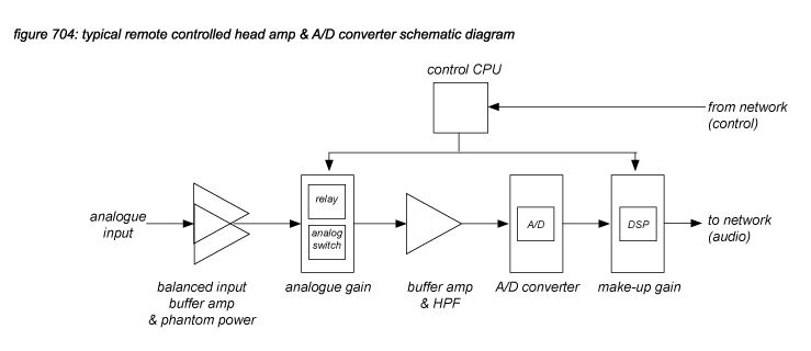 Audio quality in networked systems