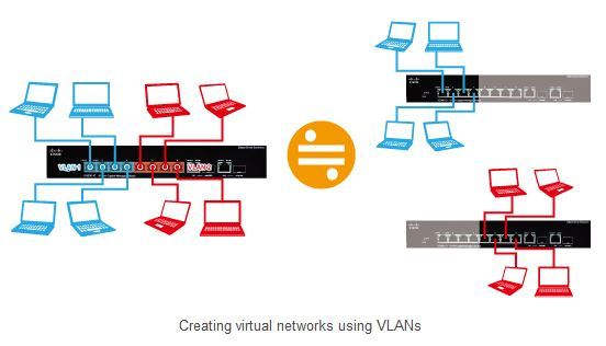 Constructing a Virtual Local Area Network (VLAN)